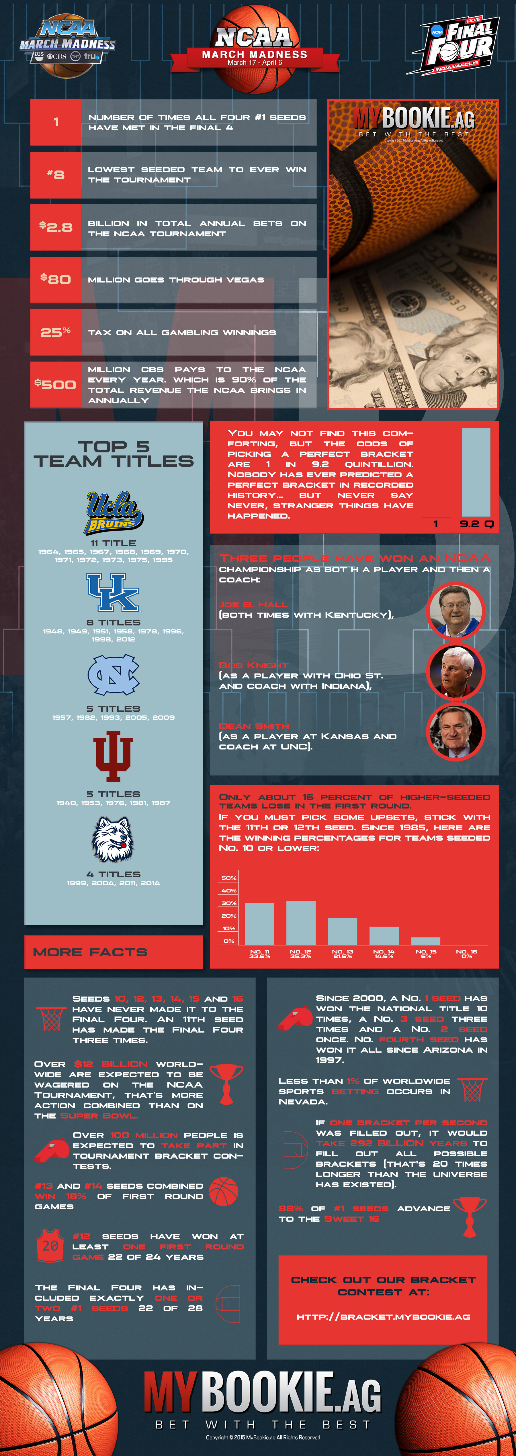 march madness facts and info