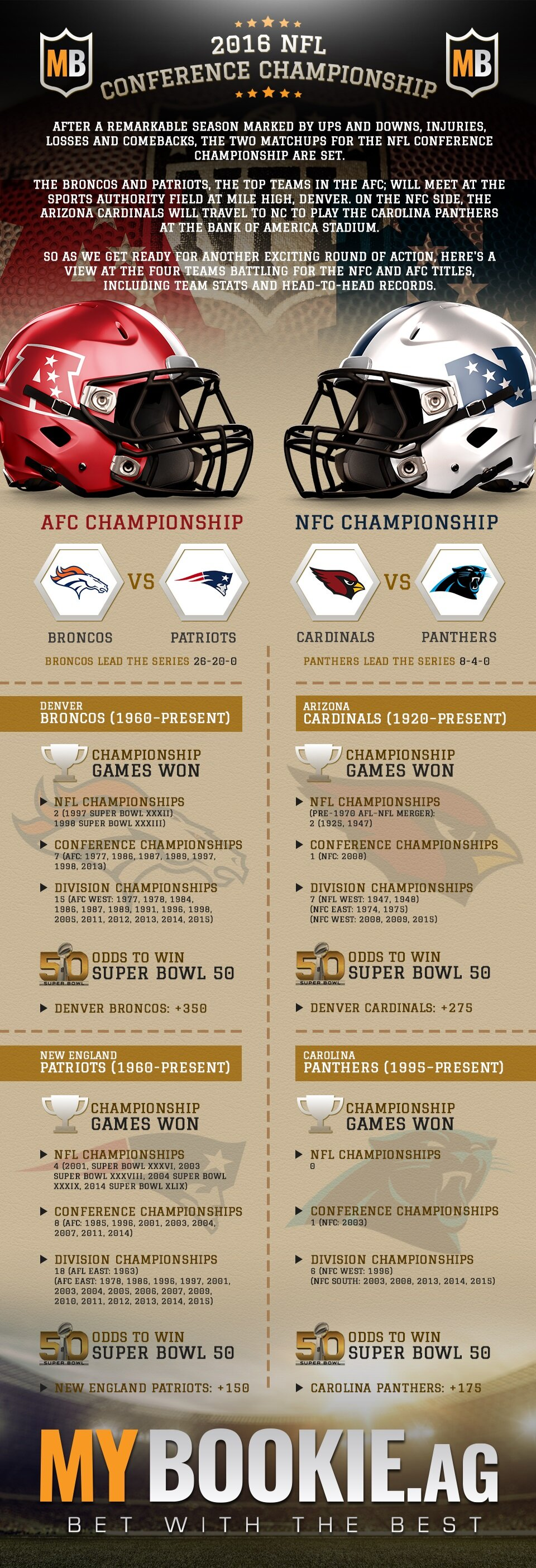 2016 NFL Conference Championship Betting Preview and Game Stats