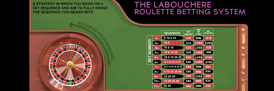 What is the Labouchere betting system?