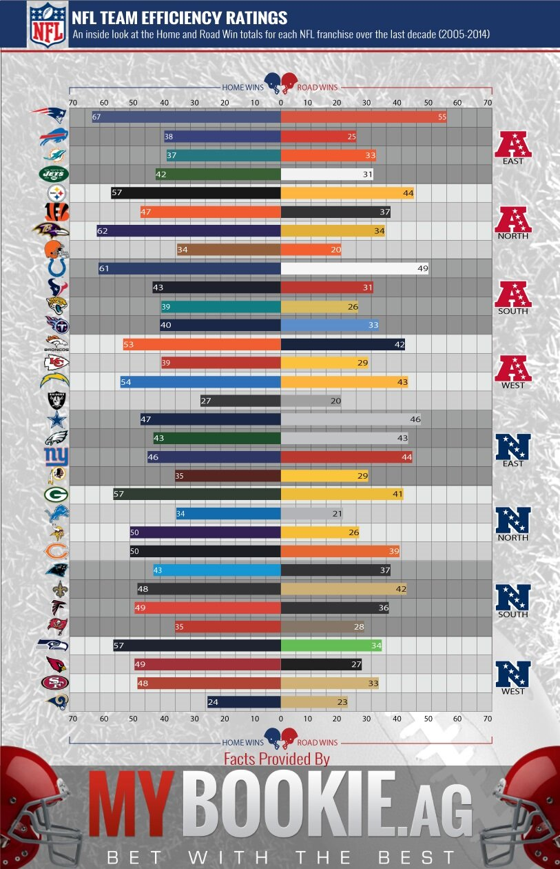 NFL Team Efficency Ratings
