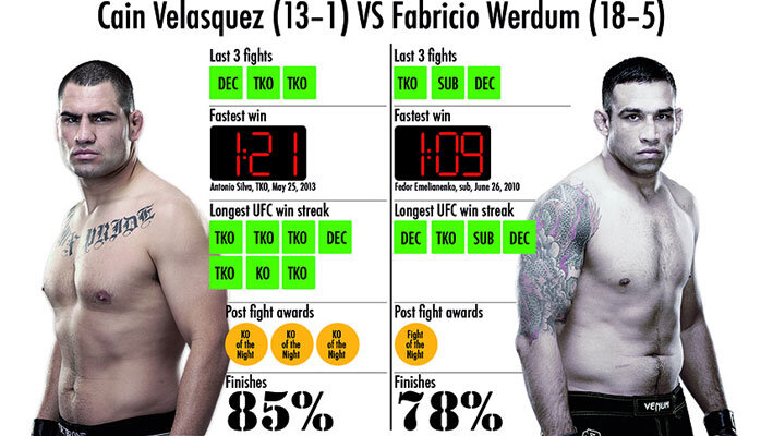 mma-betting-Velasquez-Vs-Werdum-2015