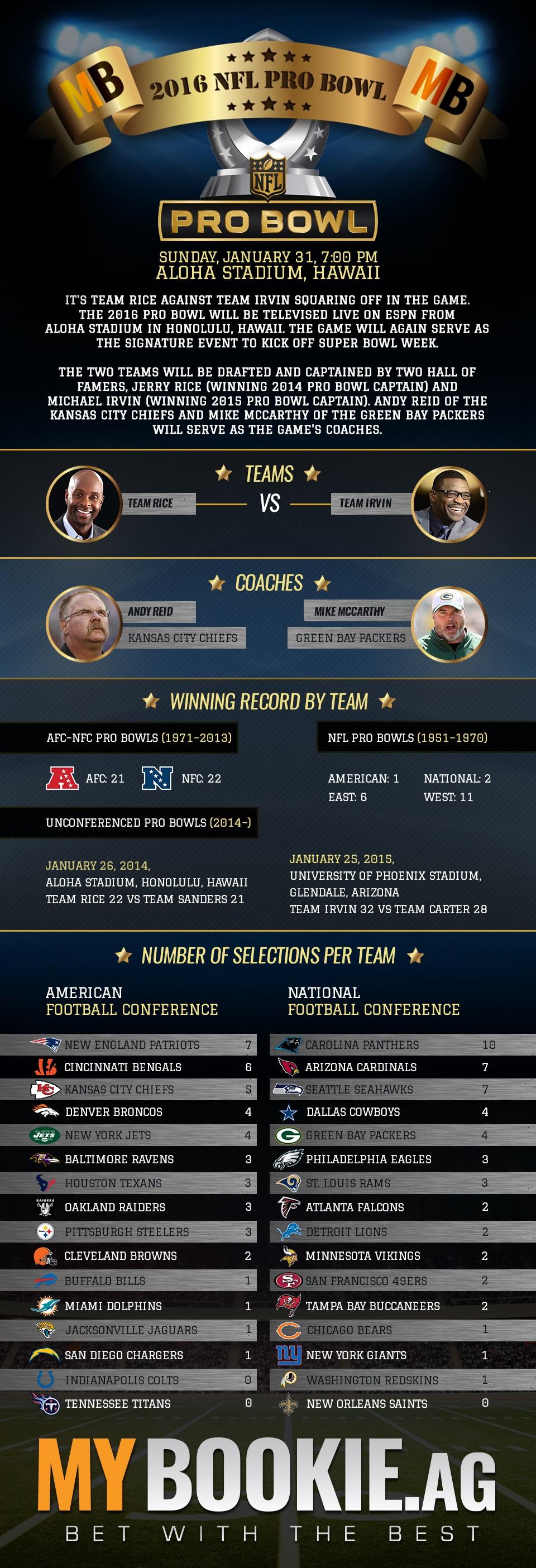 2016 NFL Pro Bowl Team Rice vs Team Irving